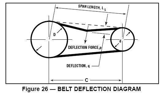 belt deflection diagram
